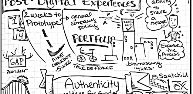 Midwest UX 2012 Session Sketchnotes
