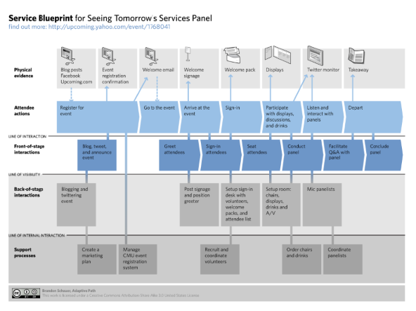 starbucks service blueprint Armed with these insights and their own deep knowledge of the customer journey , the worldcover team constructed a service blueprint at the.